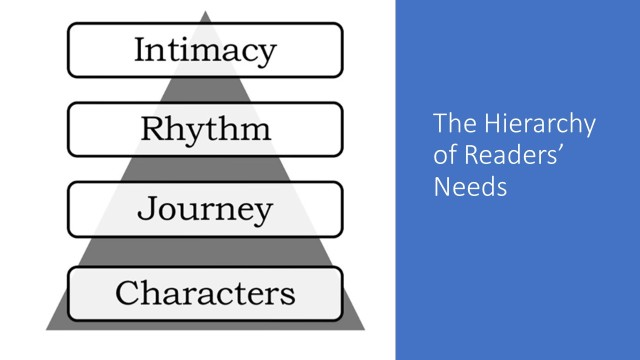 The Hierarchy of Readers_ Needs
